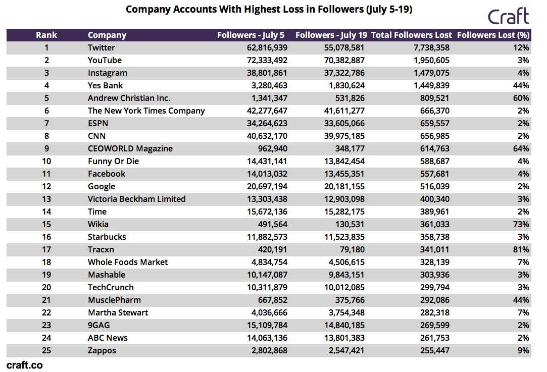 Which Companies Had The Most Fake Followers In Twitter Bot Purge?