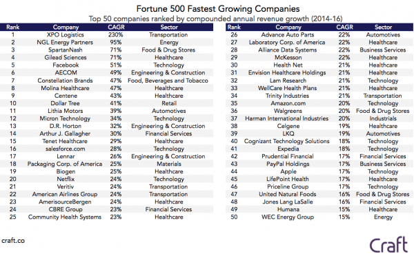 The Fortune 500's Fastest Growing (And Shrinking) Companies